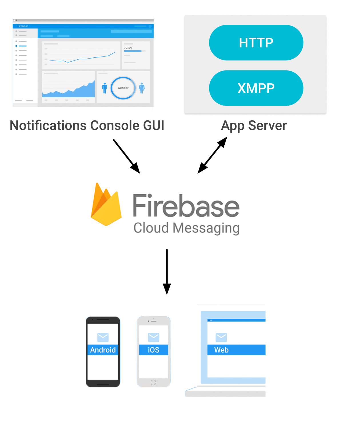 using-firebase-cloud-messaging-for-remote-notifications-in-ios-2