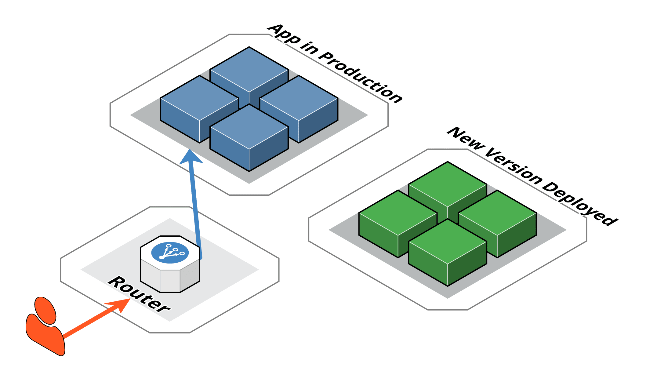An image with blue deployment (old version of the service) receives 100% of the traffic. The green (new) version is deployed but router still routes all traffic to the old version.