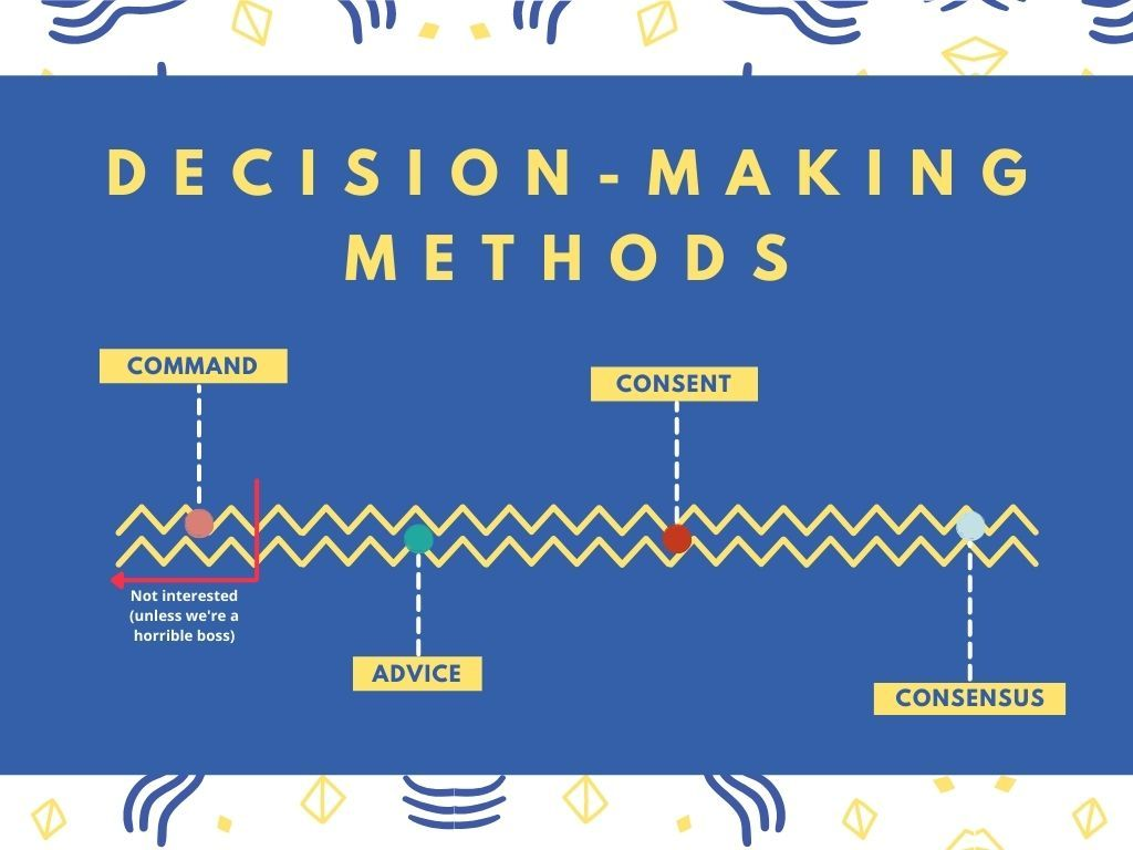 The image shows a decision making methods on a scale. On the left most, we have command decision making (we're not interested in this unless we are a horrible boss). When we're going to the right, we see advice. And a little bit more right, we have consent. On the right most we have consensus.