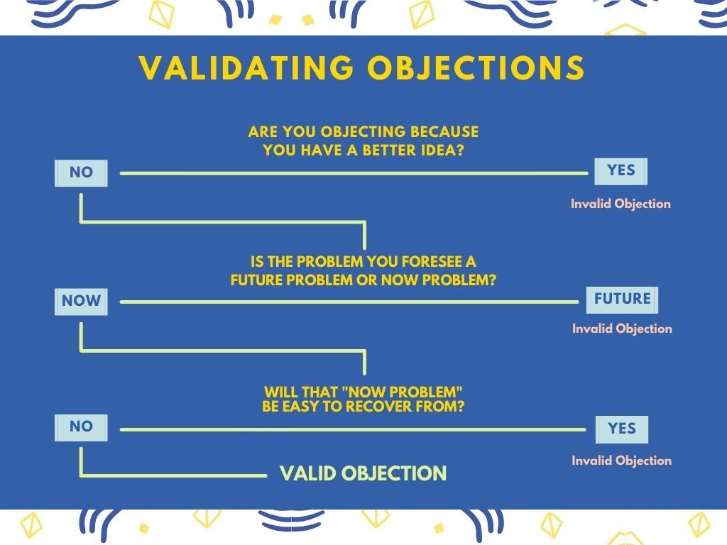 """In the image, there is a decision tree to validate objections for our proposals. In the first step, we ask the question """"Are you objecting because you have a better idea?"""" If the answer is """"Yes"""", the objection becomes invalid. If the answer is """"No"""", we go to the next question which is """"Is the problem you foresee a future problem or now problem?"""" If the answer is """"Future"""", the objection is invalid. If the answer is """"Now"""", we go to the next question which is """"Will that 'Now Problem' be easy to recover from?"""". If the answer is """"Yes"""", the objection is invalid. If the answer is """"No"""", we reach to a valid objection."""
