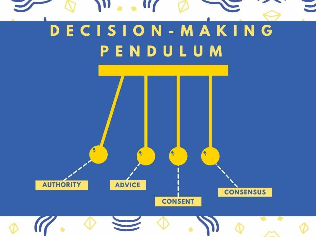 The Decision-Making Pendulum with four balls. From left-to-right authority, advice, consent, and consensus.
